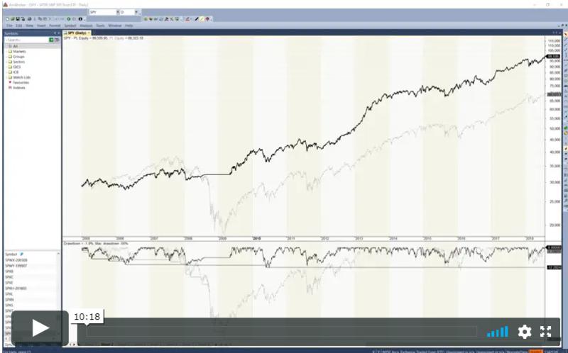 Amibroker equity křivky