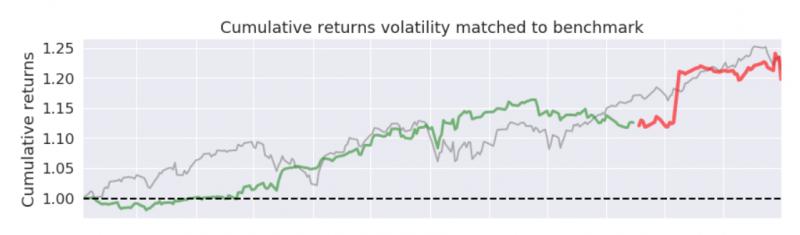 index vs miniportfolio s normalizovanou volatilitou