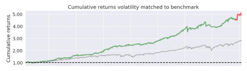 Miniportfolio s volatilitou indexu