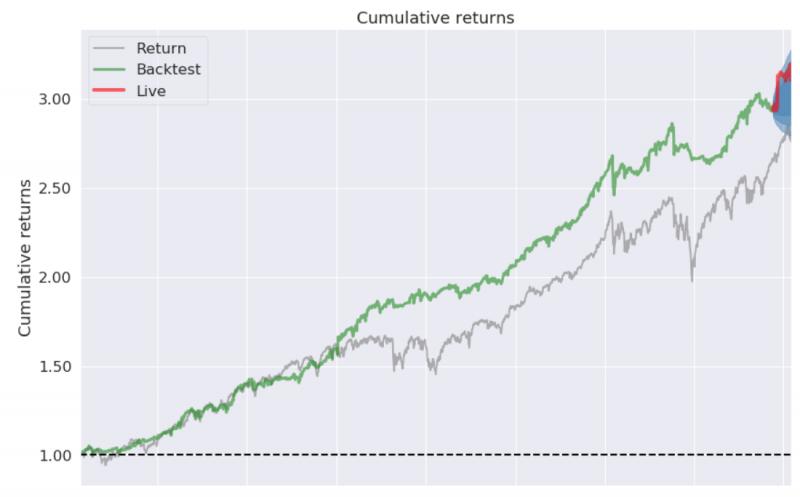 Miniportfolio vs. index od roku 2012
