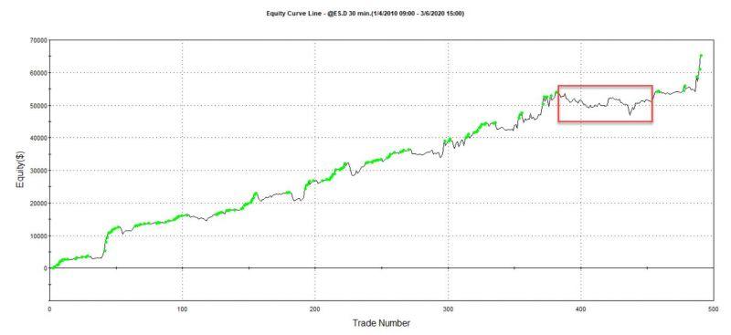 e-mini S&P breakout - dlouhodobé výsledky