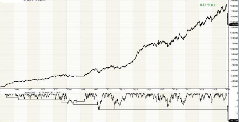 Nákup akcií v korekcích - jednoduchý position sizing