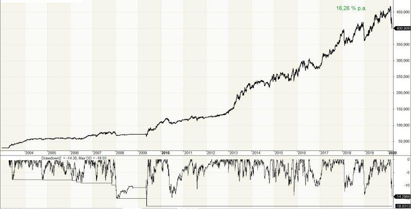 Nákup akcií v korekcích - pokročilejší money management