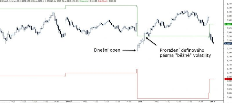 Breakout volatility v Amibrokeru
