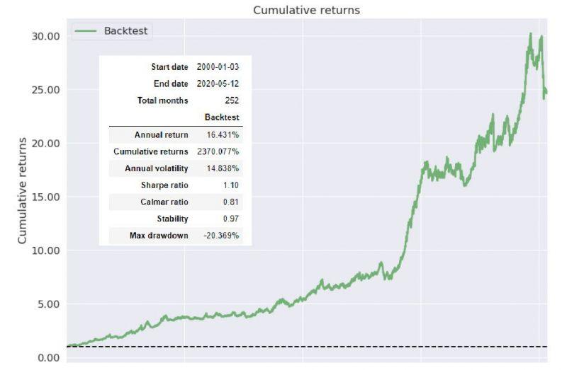 Portfolio s anualizovanou volatilitou 15 %