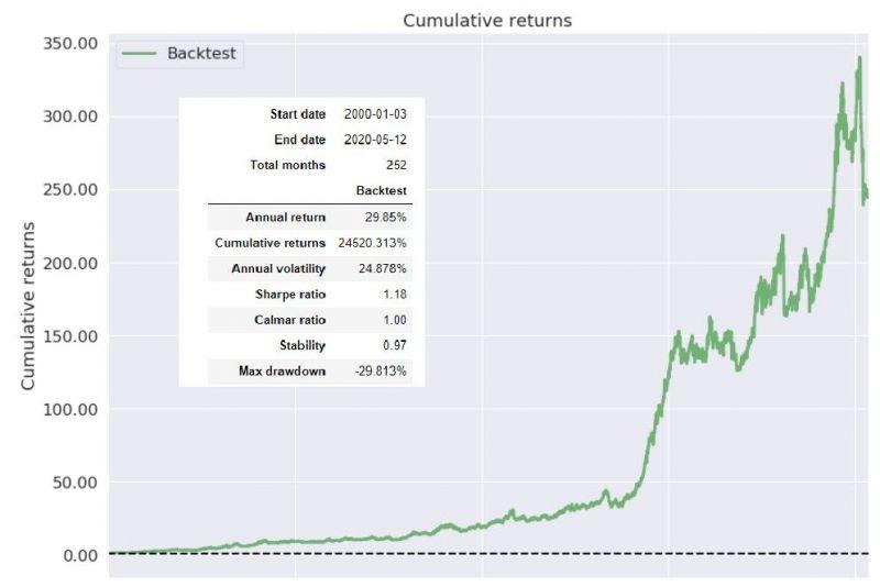 Portfolio s anualizovanou volatilitou 25 %