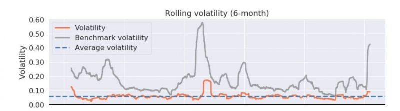 Portfolio volatilita vs. benchmark