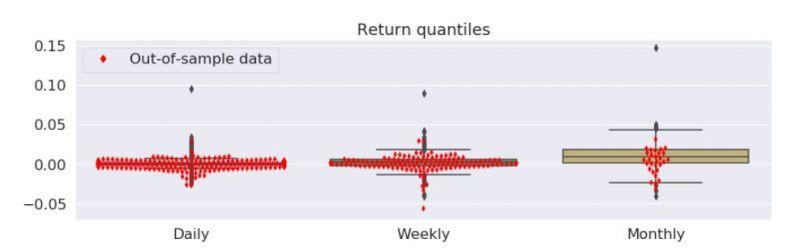 Distribuce zisků a ztrát - živé obchodování vs. backtest