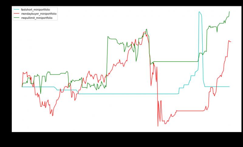 Miniportfolio - výkonnost jednotlivých strategií