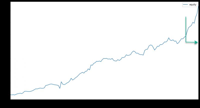 Risk premium portfolio OOS vývoj