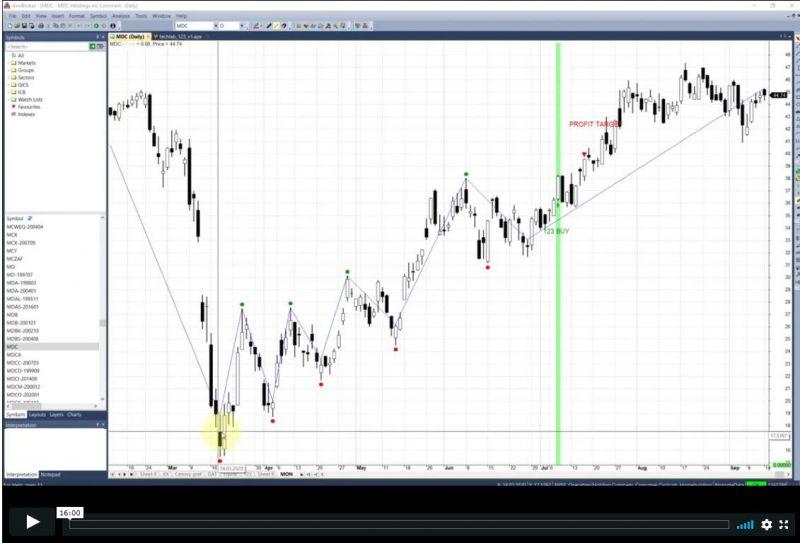 Swingový systém obchodující price action