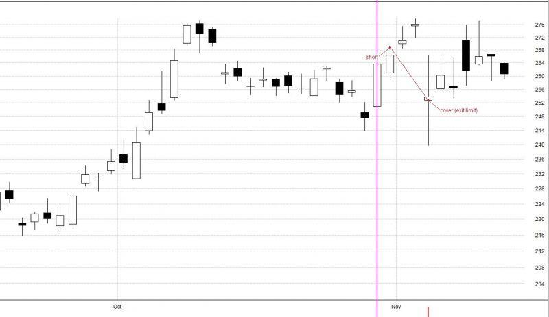 Short mean reversion obchod.