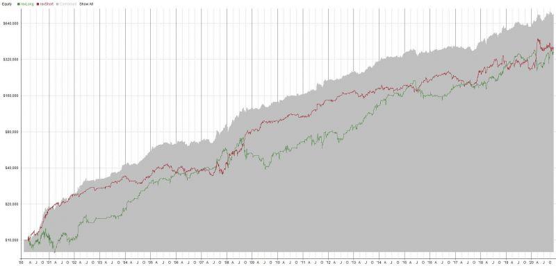 Výsledky long/short mean reversion strategie.