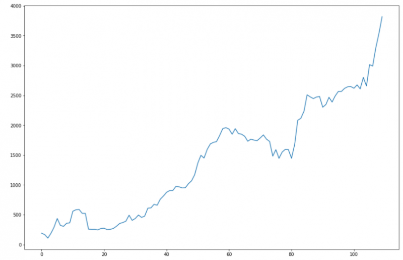 Finwin equity křivka od začátku obchodování