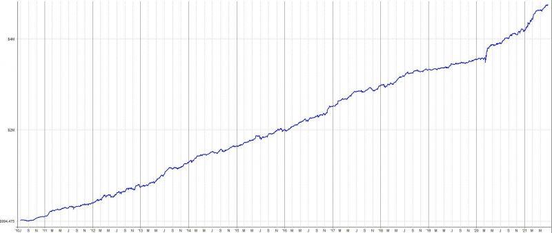 Portfolio fondu - equity křivka
