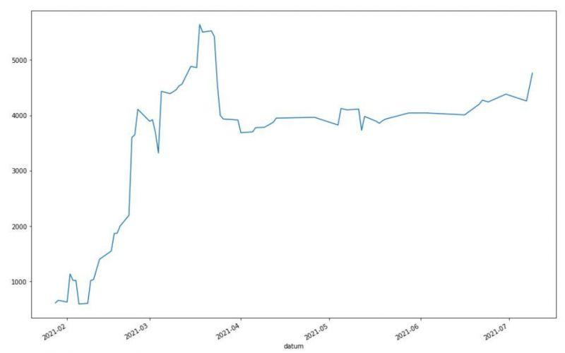 Výkonnost systému Finwin při alokaci 4000 dolarů/obchod