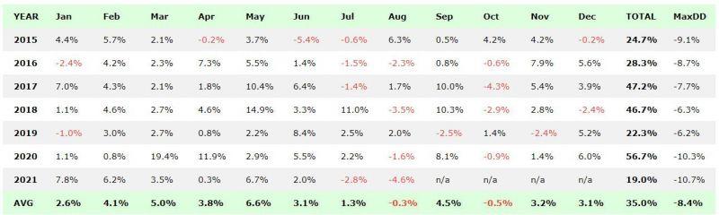 TradingRoom portfolio - vývoj backtestu po měsících