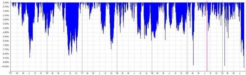 TradingRoom - historický drawdown