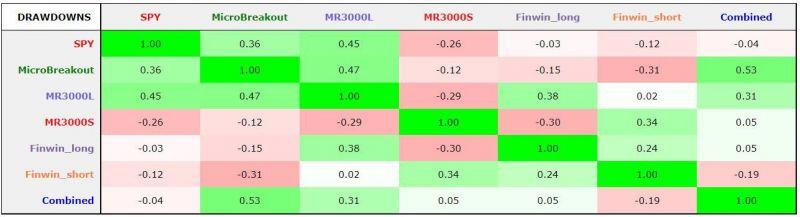 Trading Room - korelace drawdownů