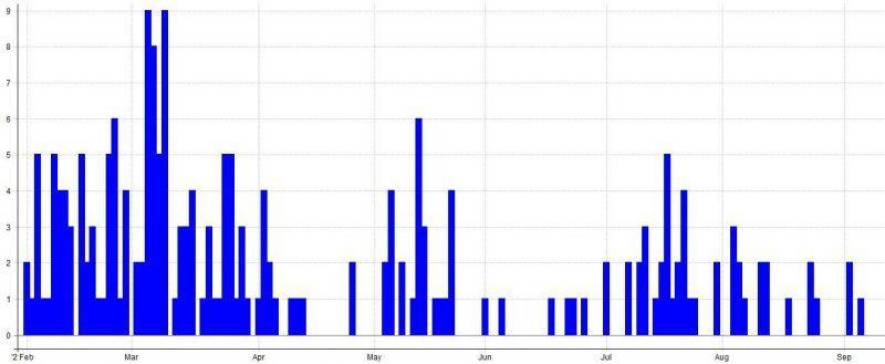 Počet obchodů v živém obchodování v jednotlivé dny