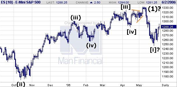 Forex hloubka trhu