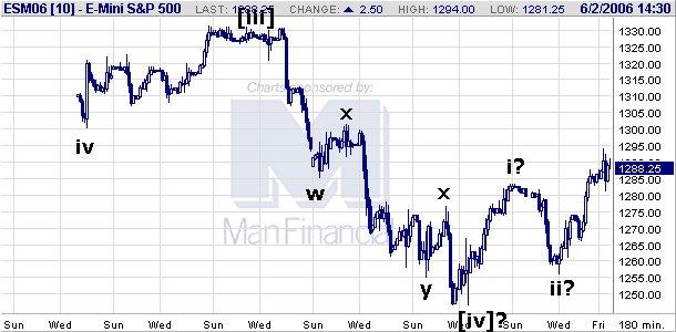 Hloubka trhu forex