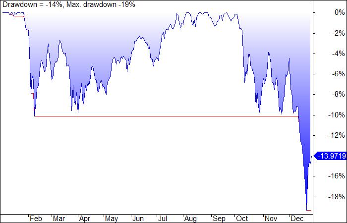 SPY_equity2018_drawdown.png